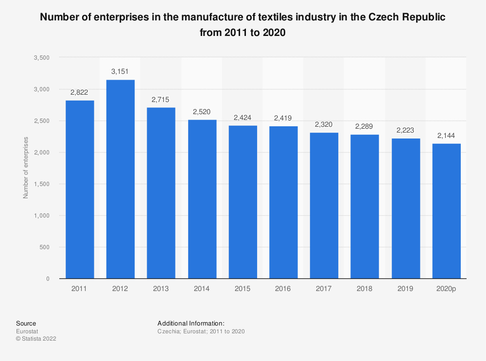 Statistic: Number of enterprises in the manufacture of textiles industry in the Czech Republic from 2008 to 2017 | Statista