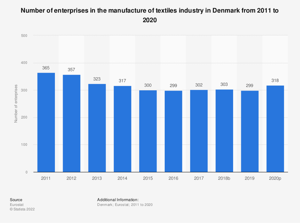 Statistic: Number of enterprises in the manufacture of textiles industry in Denmark from 2008 to 2017 | Statista
