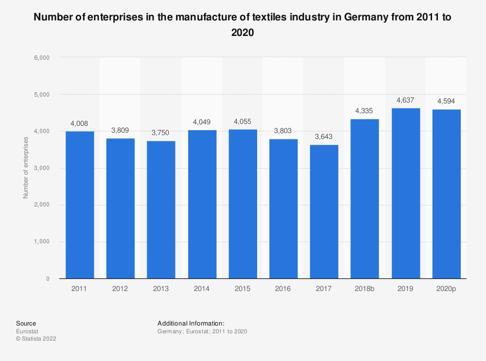 Statistic: Number of enterprises in the manufacture of textiles industry in Germany from 2008 to 2017 | Statista
