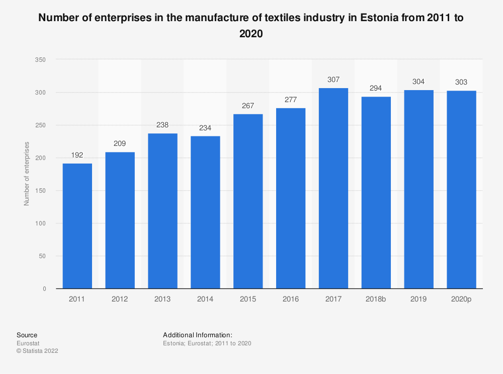 Statistic: Number of enterprises in the manufacture of textiles industry in Estonia from 2008 to 2017 | Statista