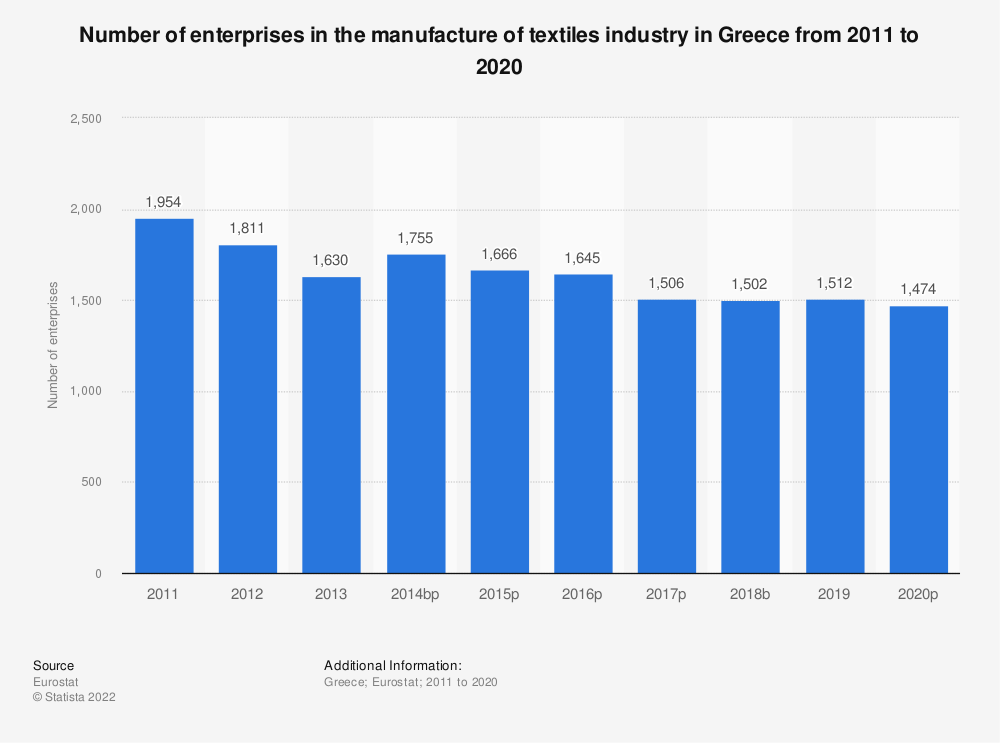 Statistic: Number of enterprises in the manufacture of textiles industry in Greece from 2008 to 2017 | Statista