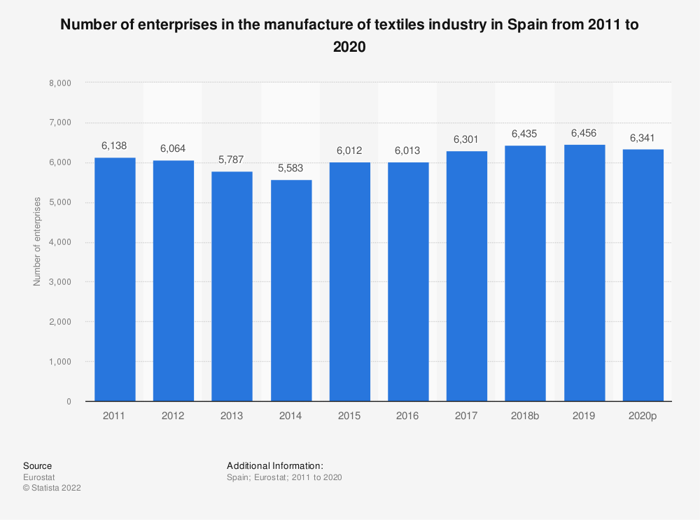 Statistic: Number of enterprises in the manufacture of textiles industry in Spain from 2008 to 2017 | Statista