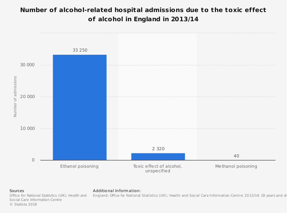Statistic: Number of alcohol-related hospital admissions due to the toxic effect of alcohol in England in 2013/14  | Statista