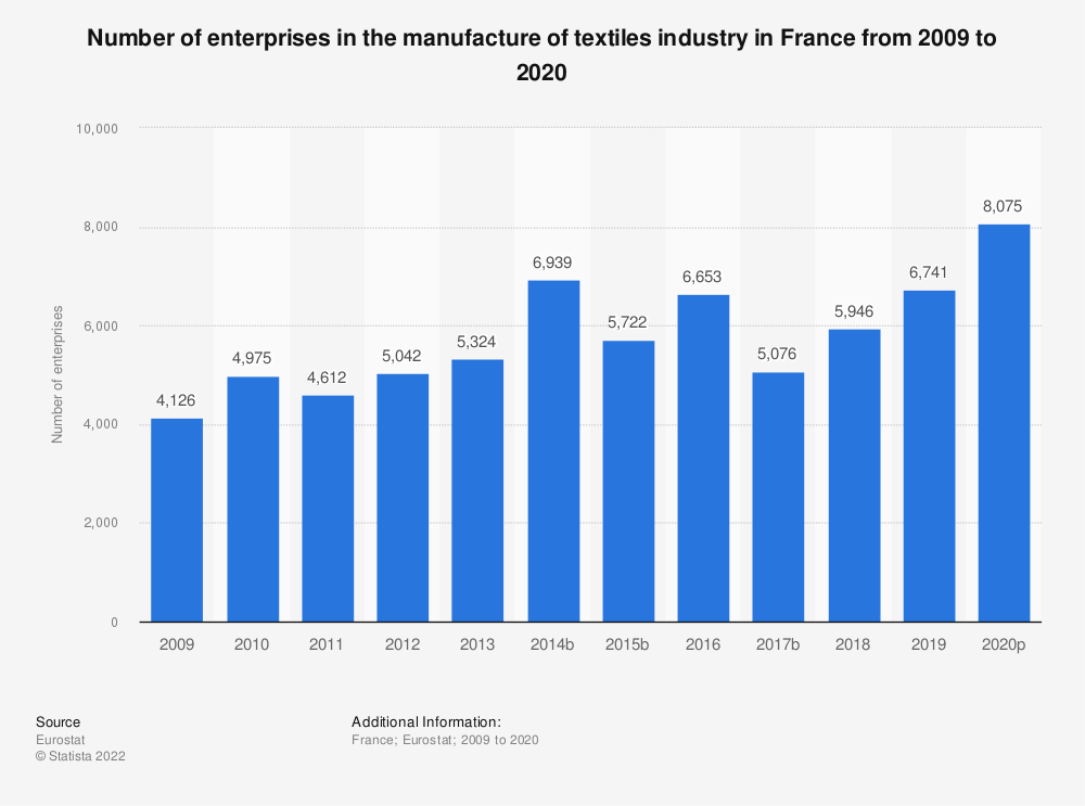 Statistic: Number of enterprises in the manufacture of textiles industry in France from 2008 to 2016 | Statista