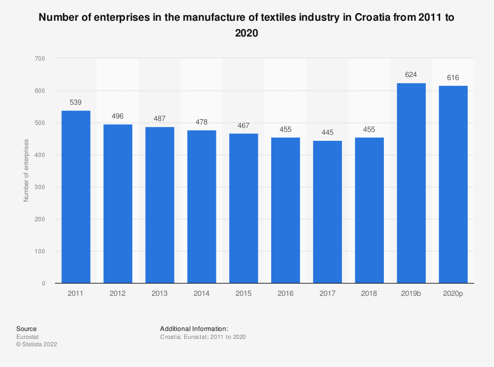 Statistic: Number of enterprises in the manufacture of textiles industry in Croatia from 2008 to 2017   Statista
