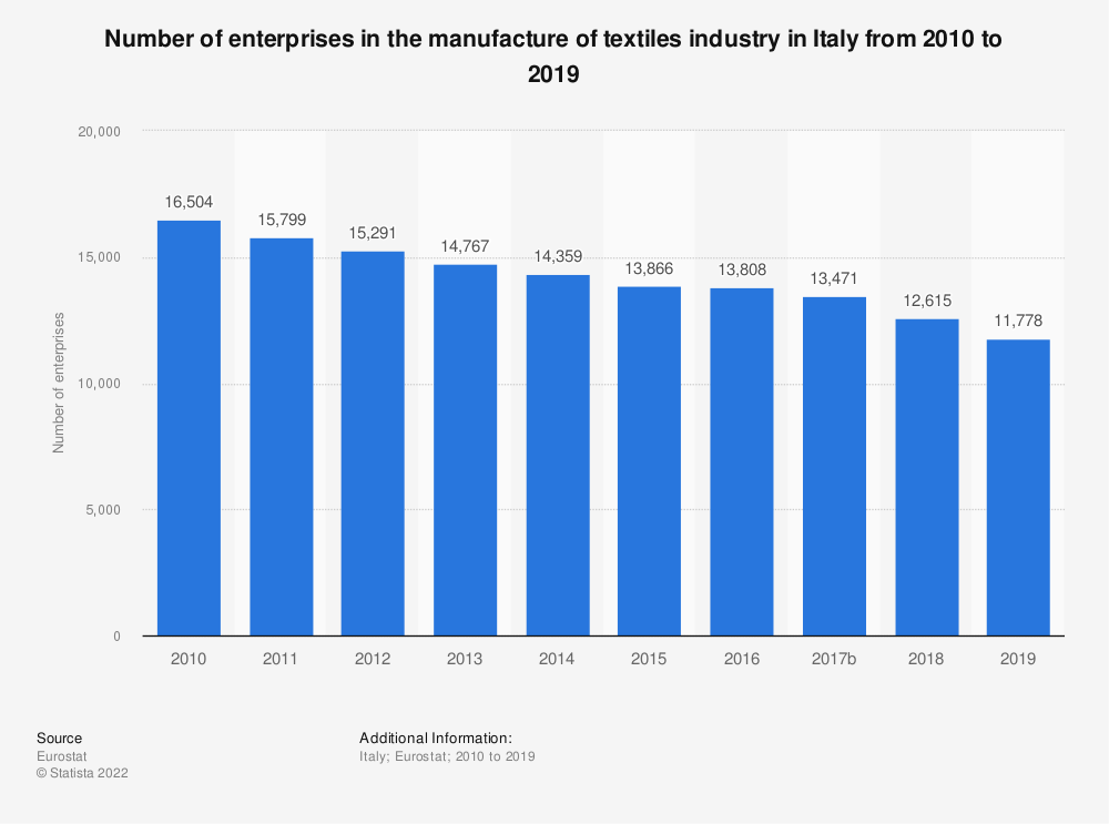 Statistic: Number of enterprises in the manufacture of textiles industry in Italy from 2008 to 2016 | Statista