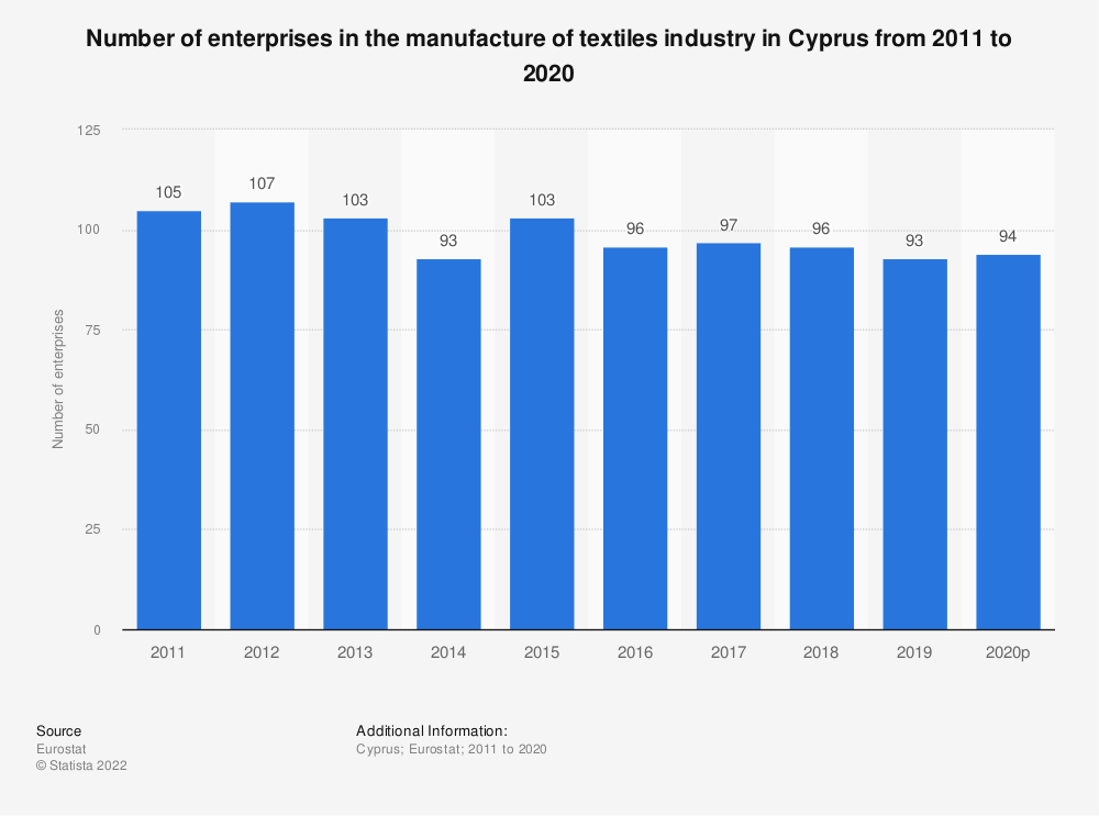 Statistic: Number of enterprises in the manufacture of textiles industry in Cyprus from 2008 to 2017 | Statista