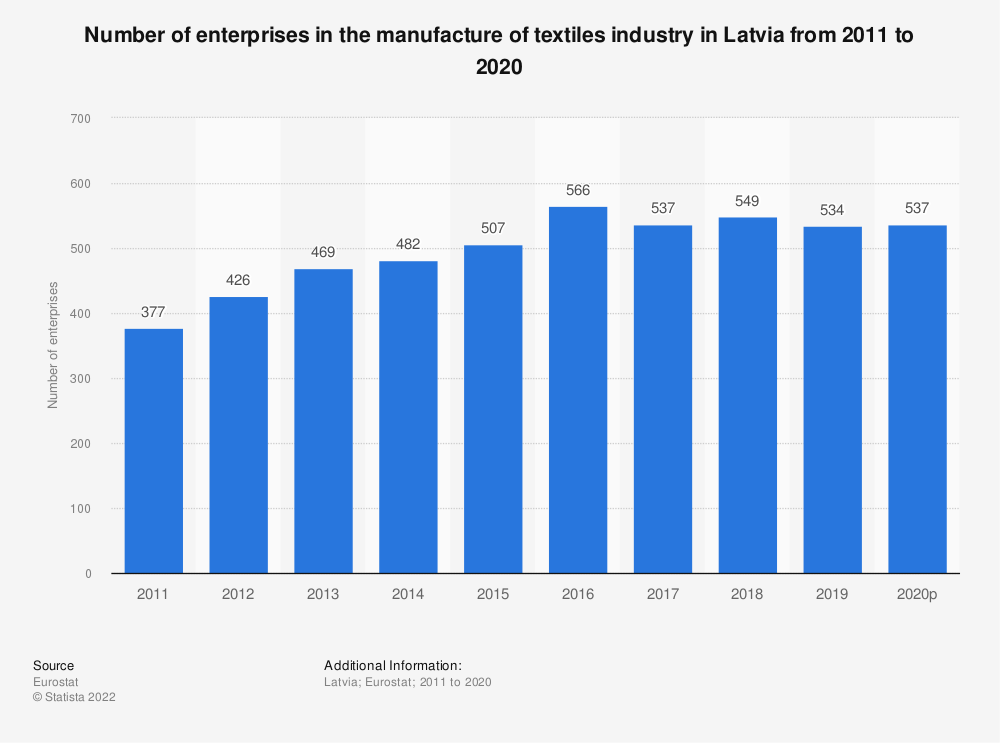 Statistic: Number of enterprises in the manufacture of textiles industry in Latvia from 2008 to 2017 | Statista