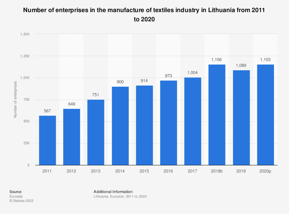 Statistic: Number of enterprises in the manufacture of textiles industry in Lithuania from 2008 to 2017   Statista