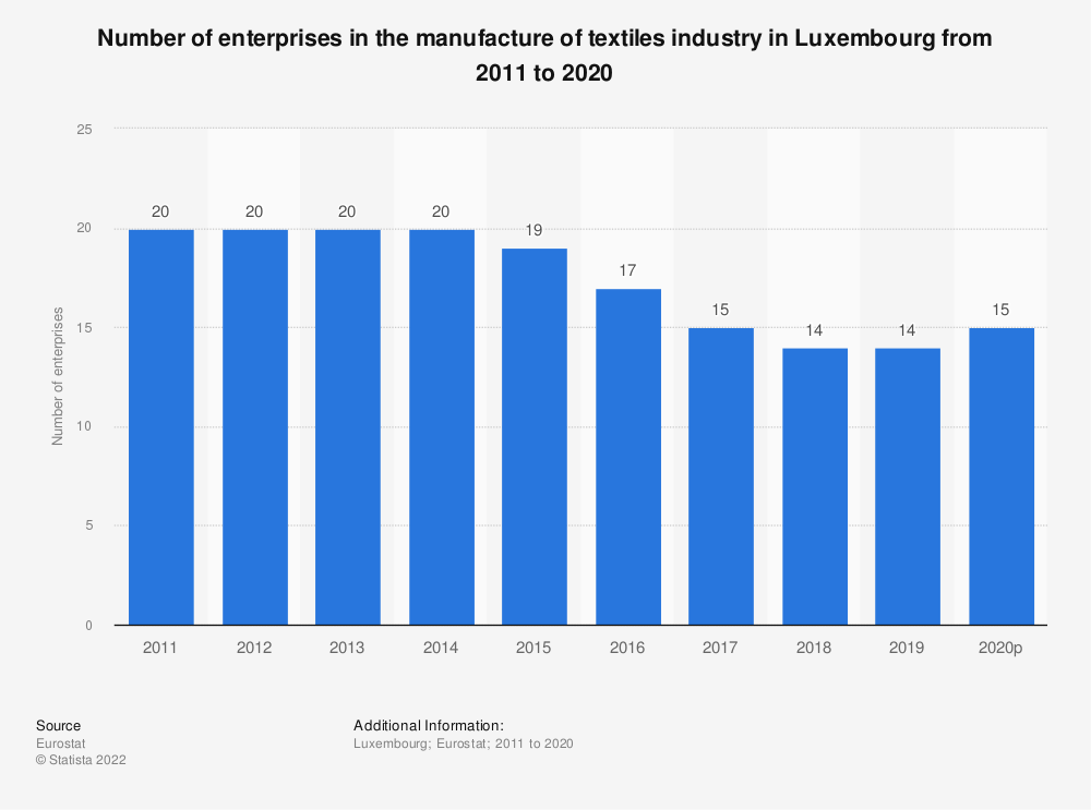 Statistic: Number of enterprises in the manufacture of textiles industry in Luxembourg from 2008 to 2017 | Statista