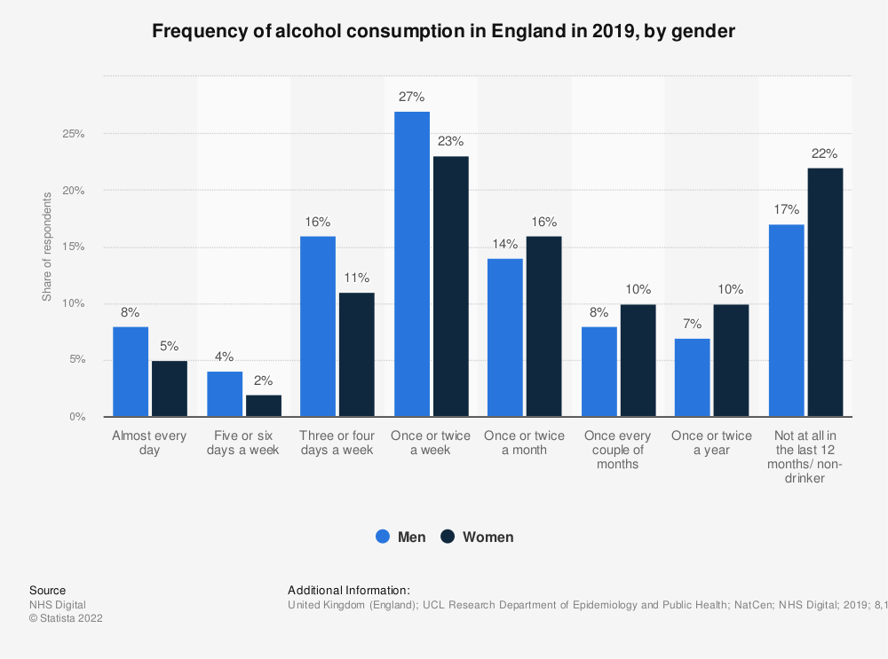 Statistic: Frequency of alcohol consumption in England in 2018, by gender | Statista