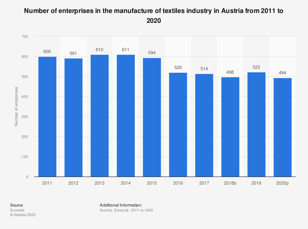 Statistic: Number of enterprises in the manufacture of textiles industry in Austria from 2008 to 2017 | Statista
