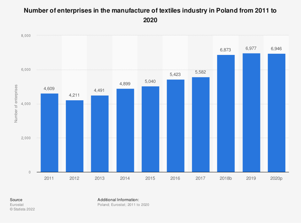 Statistic: Number of enterprises in the manufacture of textiles industry in Poland from 2008 to 2017 | Statista