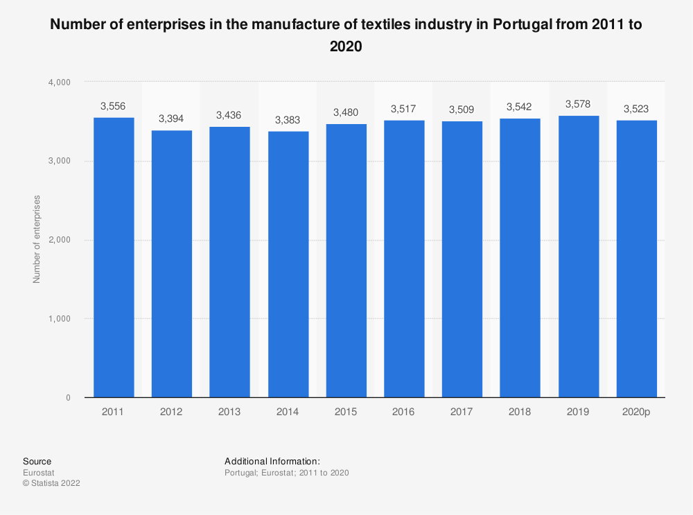 Statistic: Number of enterprises in the manufacture of textiles industry in Portugal from 2008 to 2017 | Statista