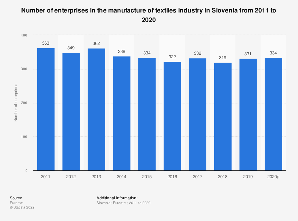 Statistic: Number of enterprises in the manufacture of textiles industry in Slovenia from 2008 to 2017 | Statista