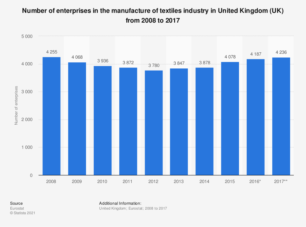 Statistic: Number of enterprises in the manufacture of textiles industry in United Kingdom (UK) from 2008 to 2017 | Statista