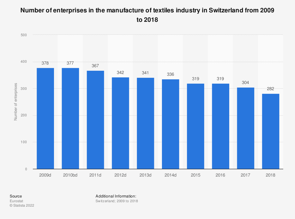 Statistic: Number of enterprises in the manufacture of textiles industry in Switzerland from 2009 to 2017 | Statista