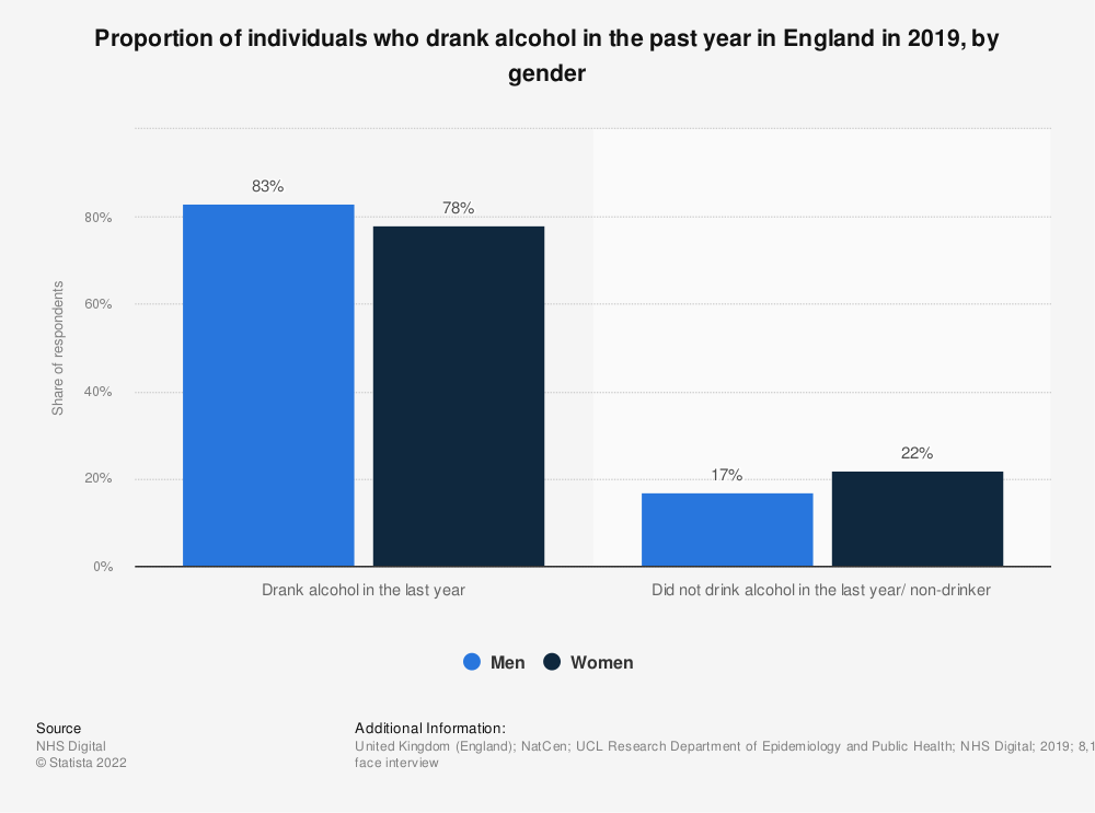 Statistic: Proportion of individuals who drank alcohol in the past year in England in 2018, by gender | Statista