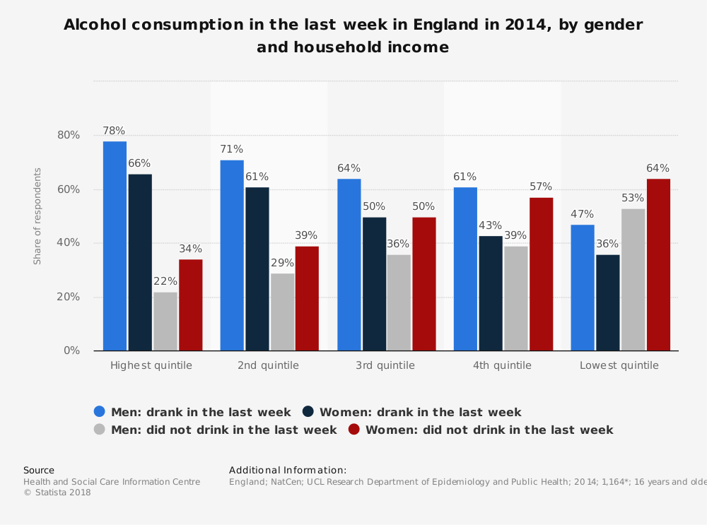 Statistic: Alcohol consumption in the last week in England in 2014, by gender and household income | Statista