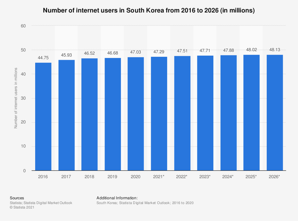 Statistic: Number of internet users in South Korea from 2015 to 2022 (in millions) | Statista