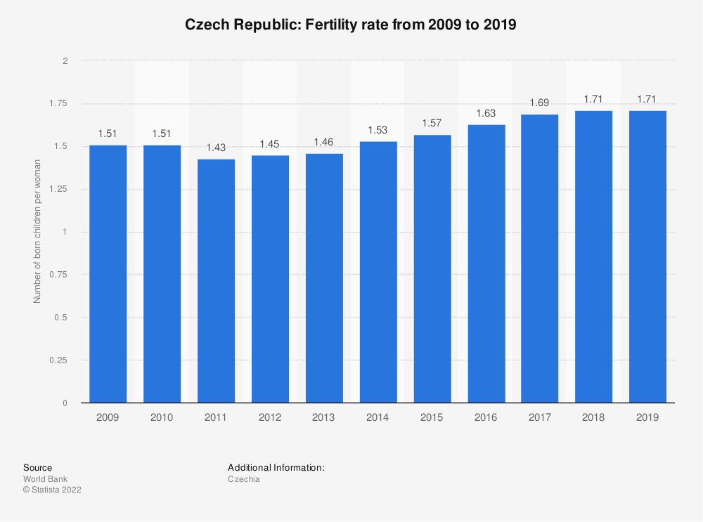 Statistic: Czech Republic: Fertility rate from 2008 to 2018 | Statista