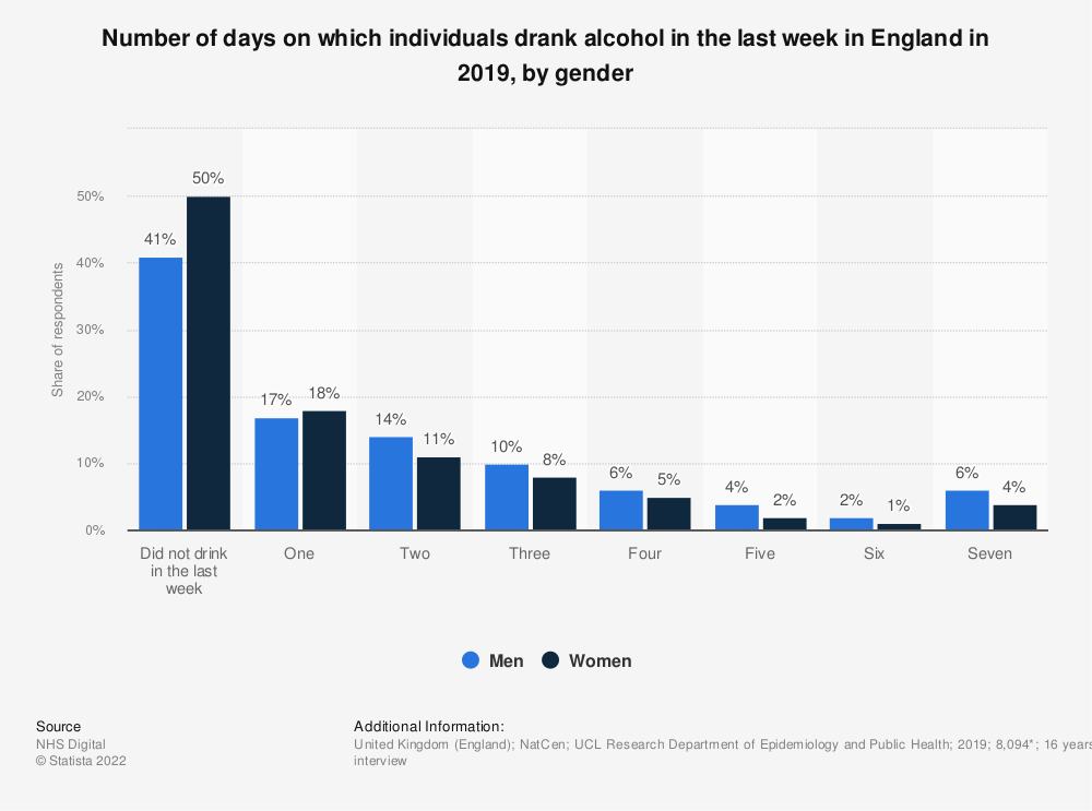 Statistic: Number of days on which individuals drank alcohol in the last week in England in 2017, by gender | Statista