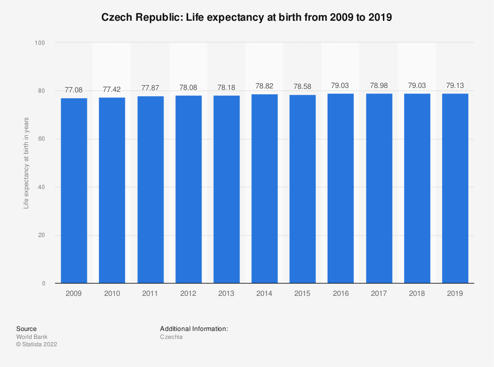Statistic: Czech Republic: Life expectancy at birth from 2007 to 2017 | Statista