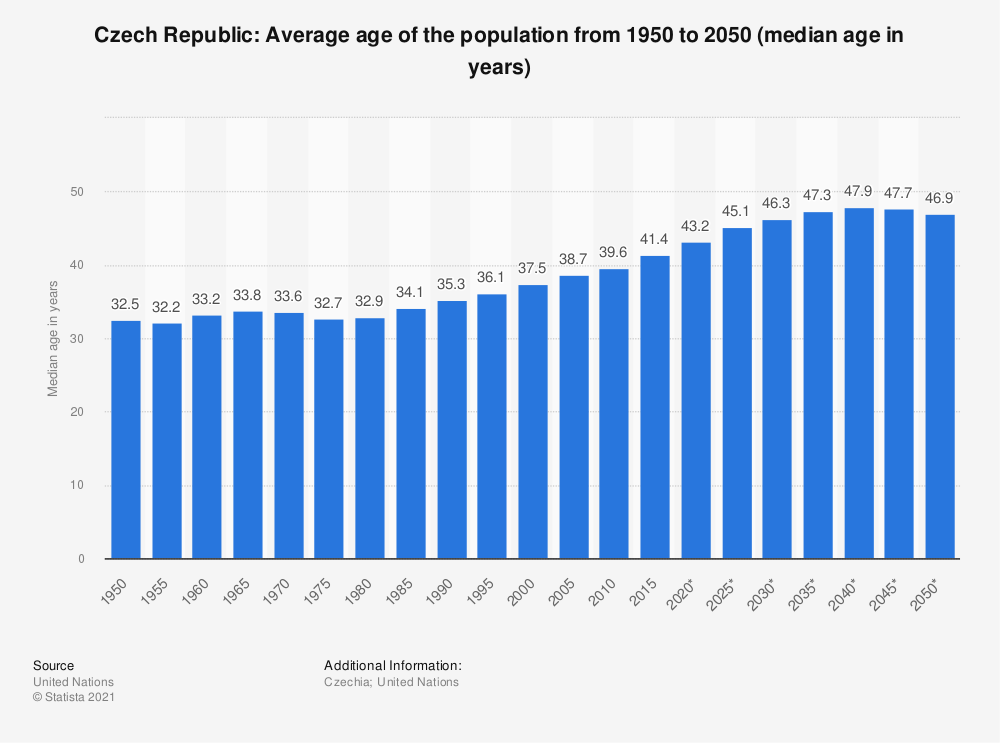 Statistic: Czech Republic: Average age of the population from 1950 to 2050 (median age in years) | Statista