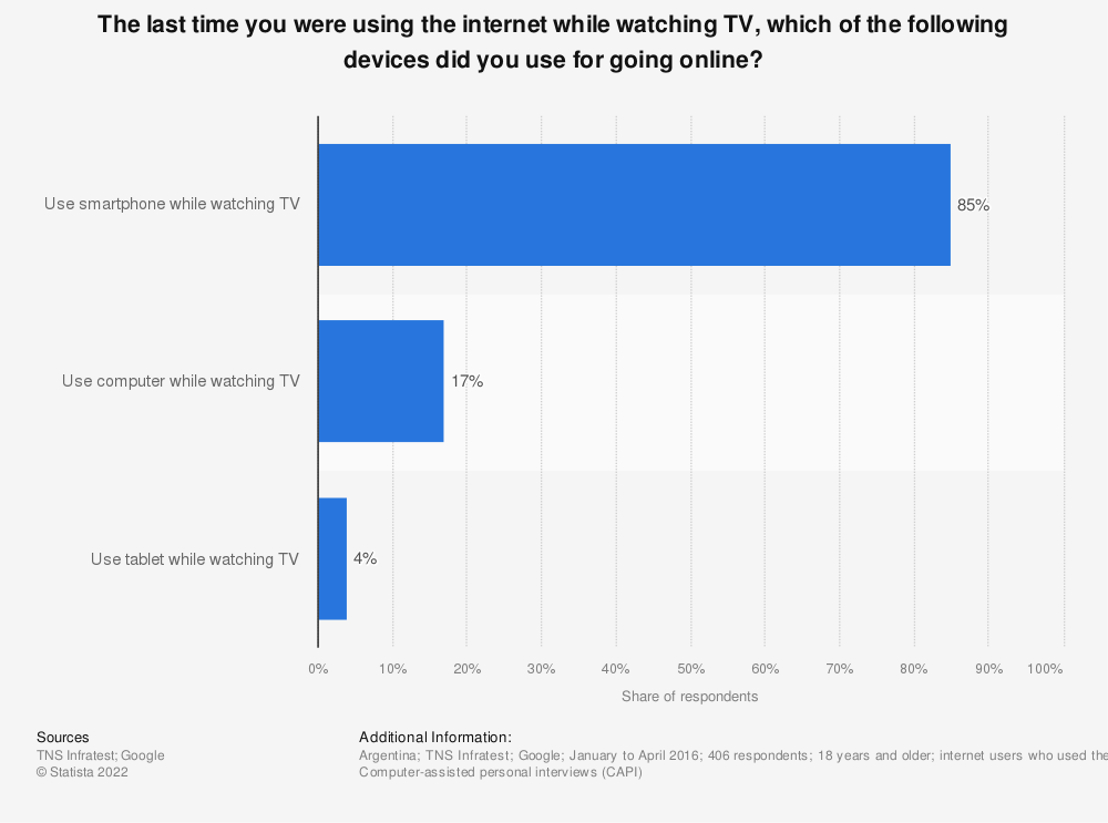 Statistic: The last time you were using the internet while watching TV, which of the following devices did you use for going online? | Statista