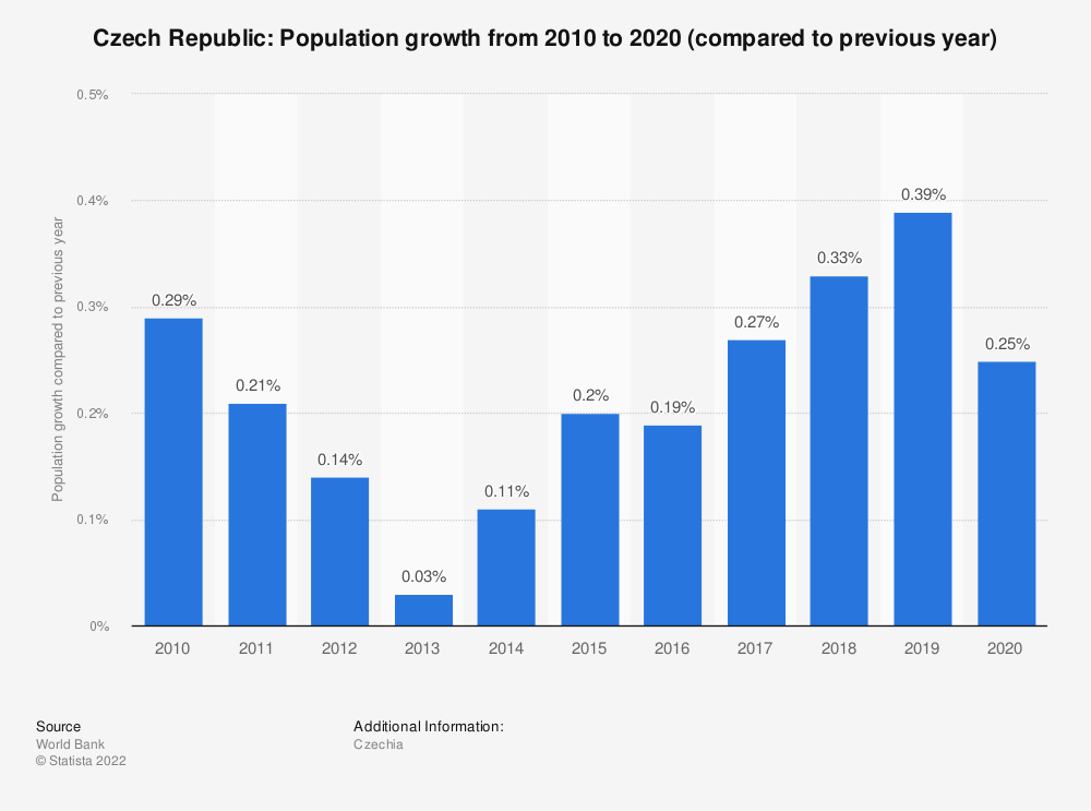 Statistic: Czech Republic: Population growth  from 2008  to 2018 (compared to previous year) | Statista