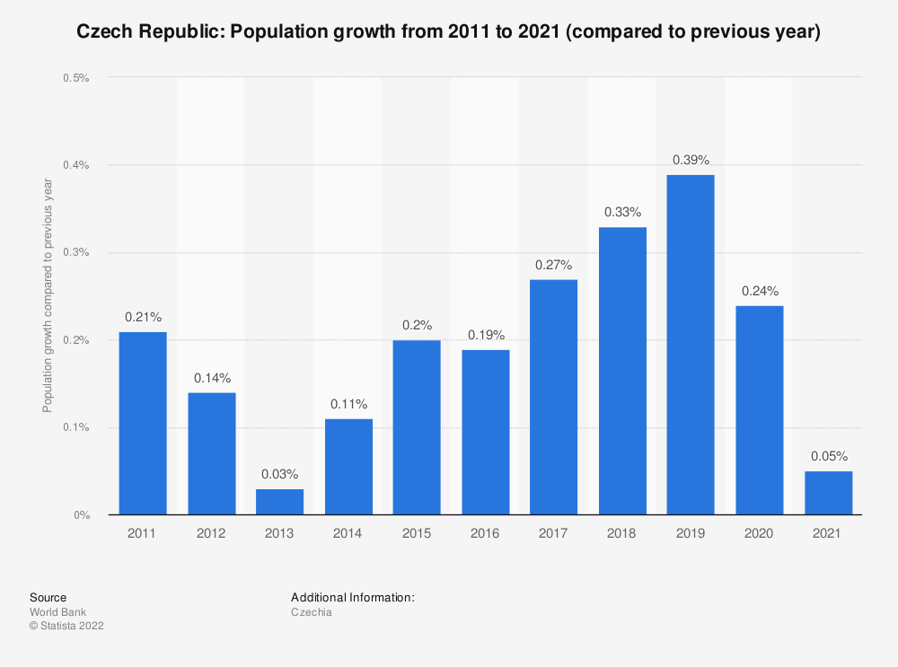 Statistic: Czech Republic: Population growth  from 2009  to 2019 (compared to previous year) | Statista