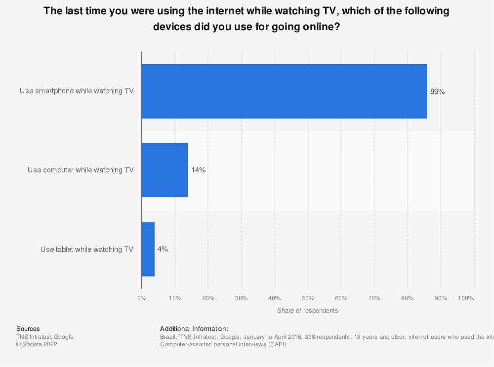 Statistic: The last time you were using the internet while watching TV, which of the following devices did you use for going online?   Statista