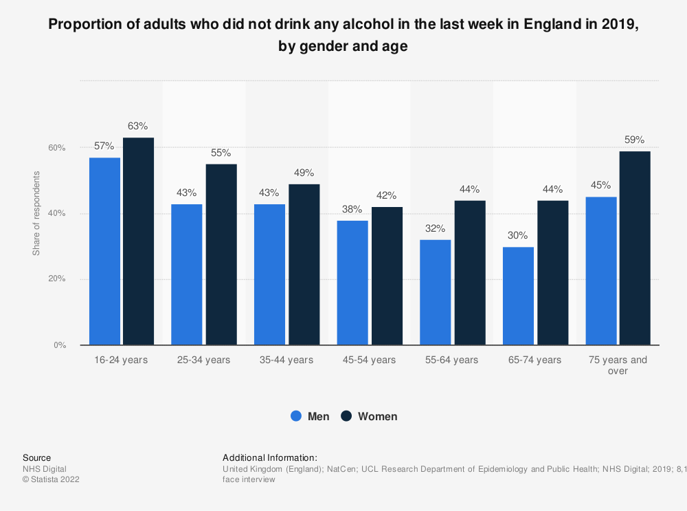 Statistic: Proportion of adults who did not drink any alcohol in the last week in England in 2019, by gender and age | Statista