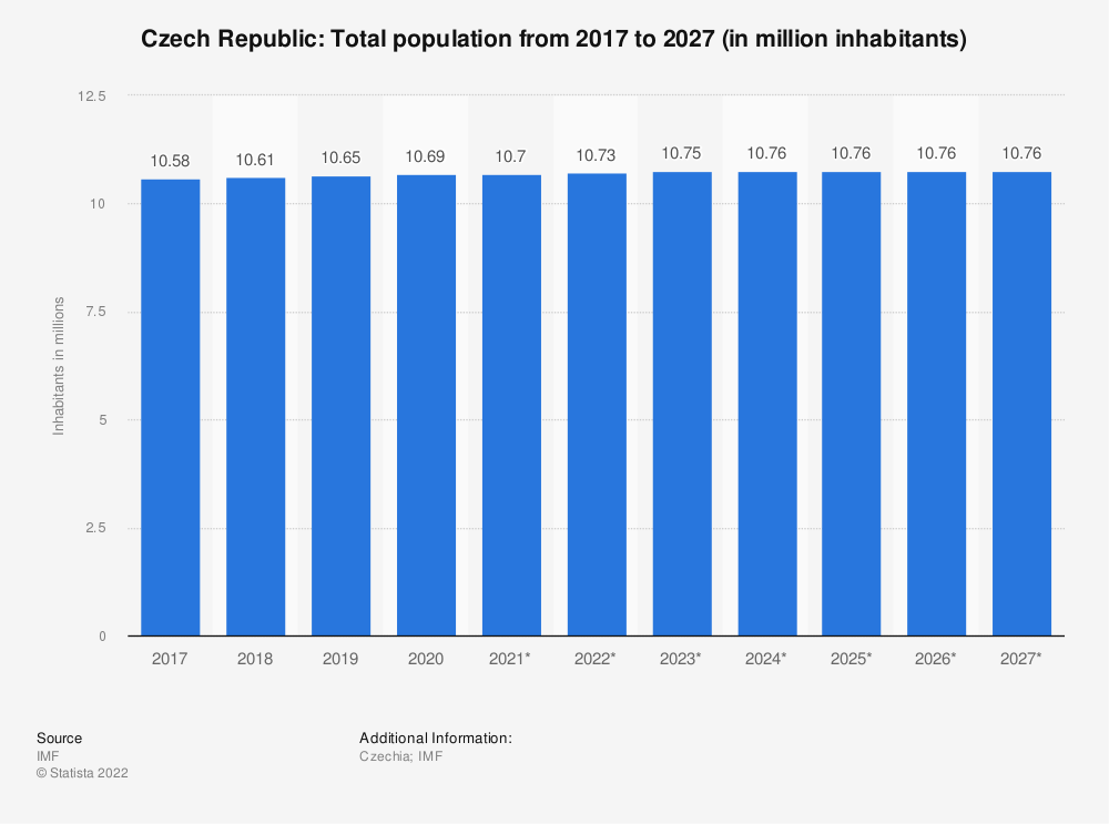 Statistic: Czech Republic: Total population from 2014 to 2024 (in million inhabitants) | Statista