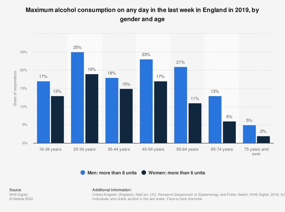 Statistic: Maximum alcohol consumption on any day in the last week in England in 2017, by gender and age | Statista