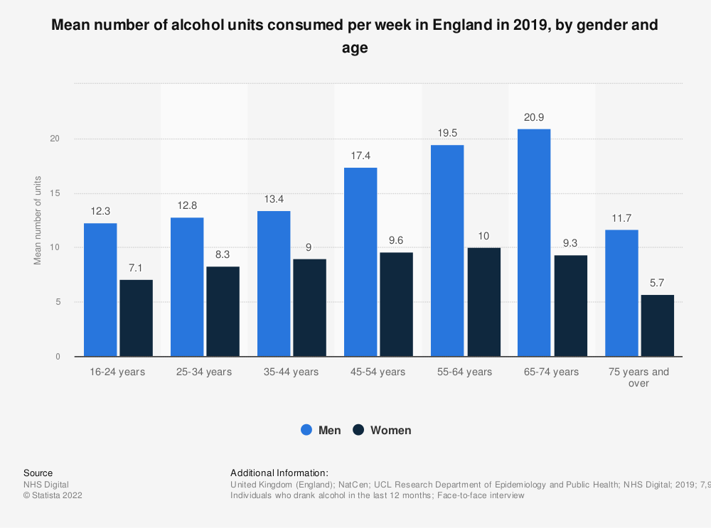 Statistic: Mean number of alcohol units consumed per week in England in 2018, by gender and age | Statista