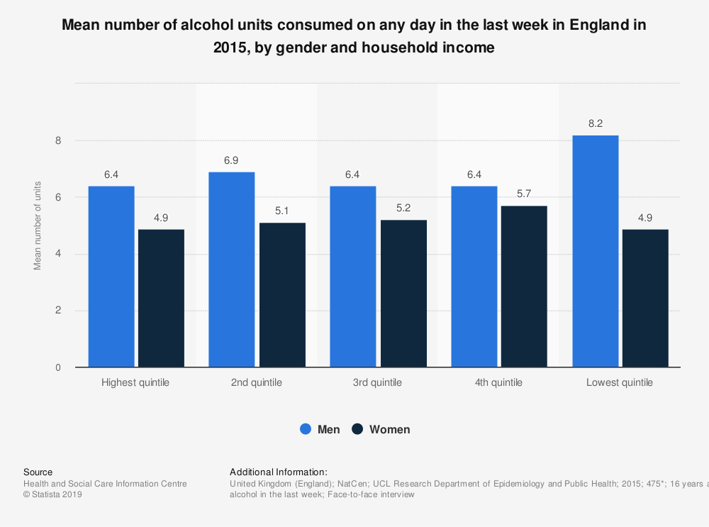 Statistic: Mean number of alcohol units consumed on any day in the last week in England in 2015, by gender and household income | Statista