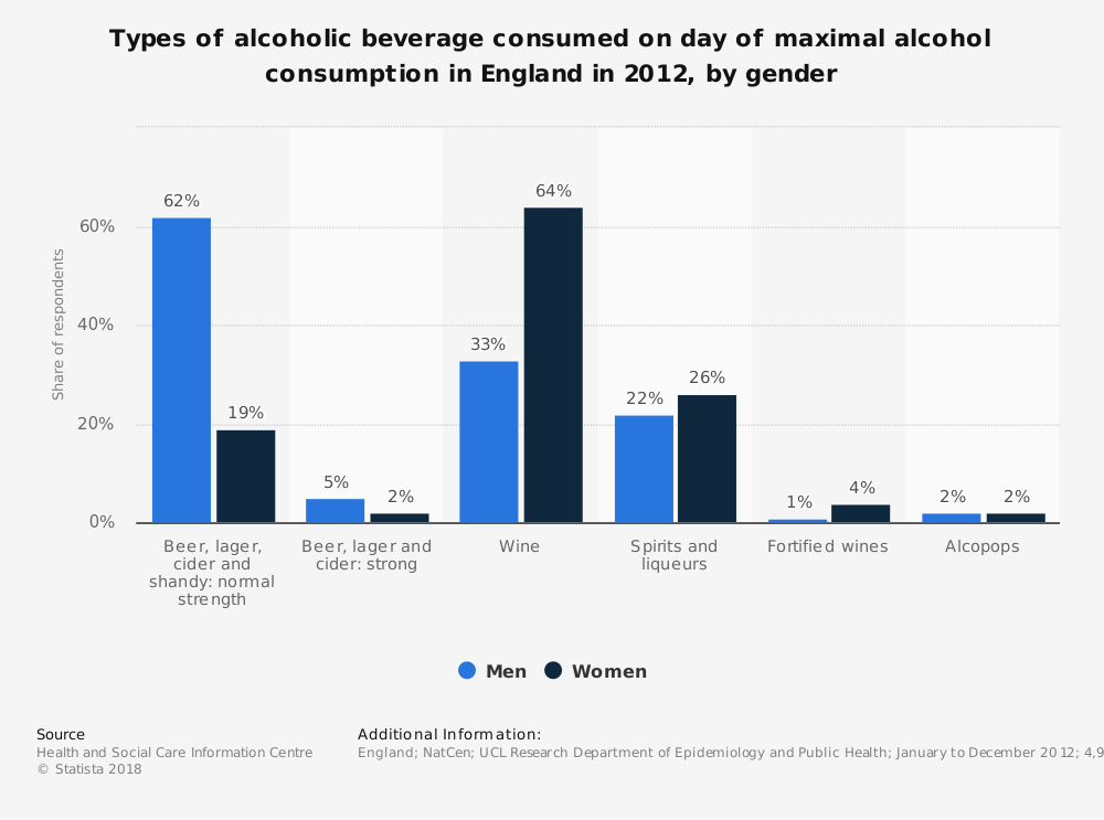 Statistic: Types of alcoholic beverage consumed on day of maximal alcohol consumption in England in 2012, by gender | Statista
