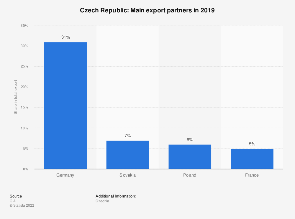 Statistic: Czech Republic: Main export partners in 2017   Statista
