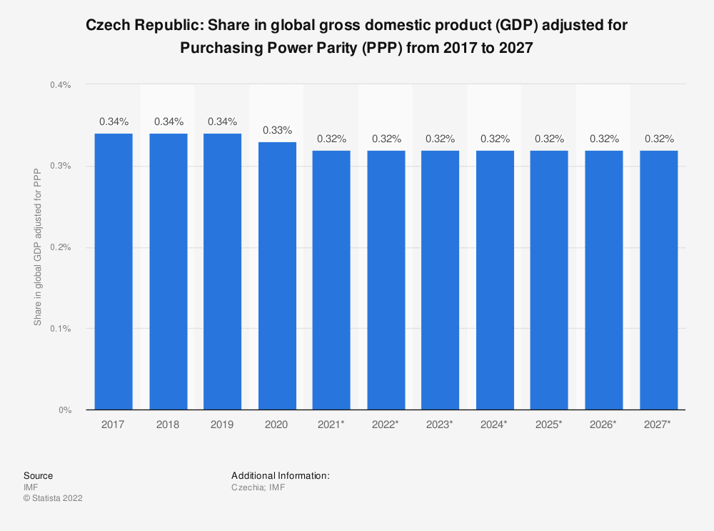 Statistic: Czech Republic: Share in global gross domestic product (GDP) adjusted for Purchasing Power Parity (PPP) from 2014 to 2024 | Statista