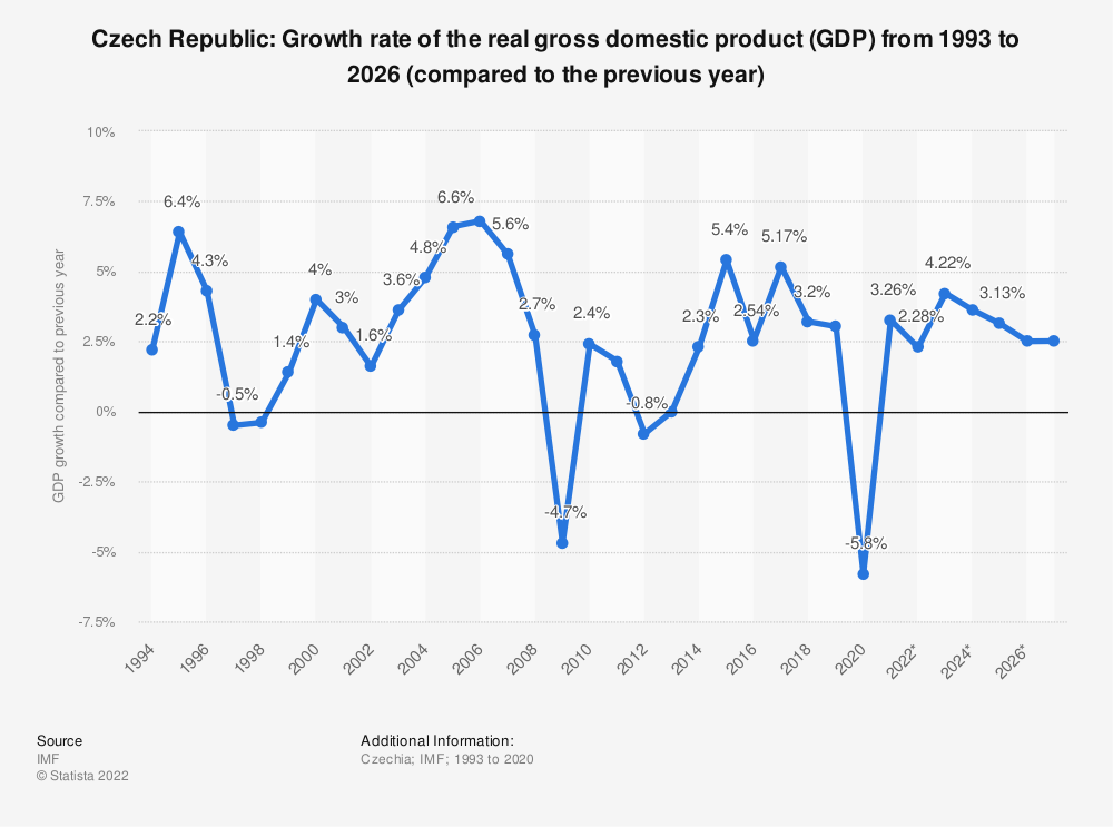 Statistic: Czech Republic: Growth rate of the real gross domestic product (GDP) from 2014 to 2024 (compared to the previous year) | Statista
