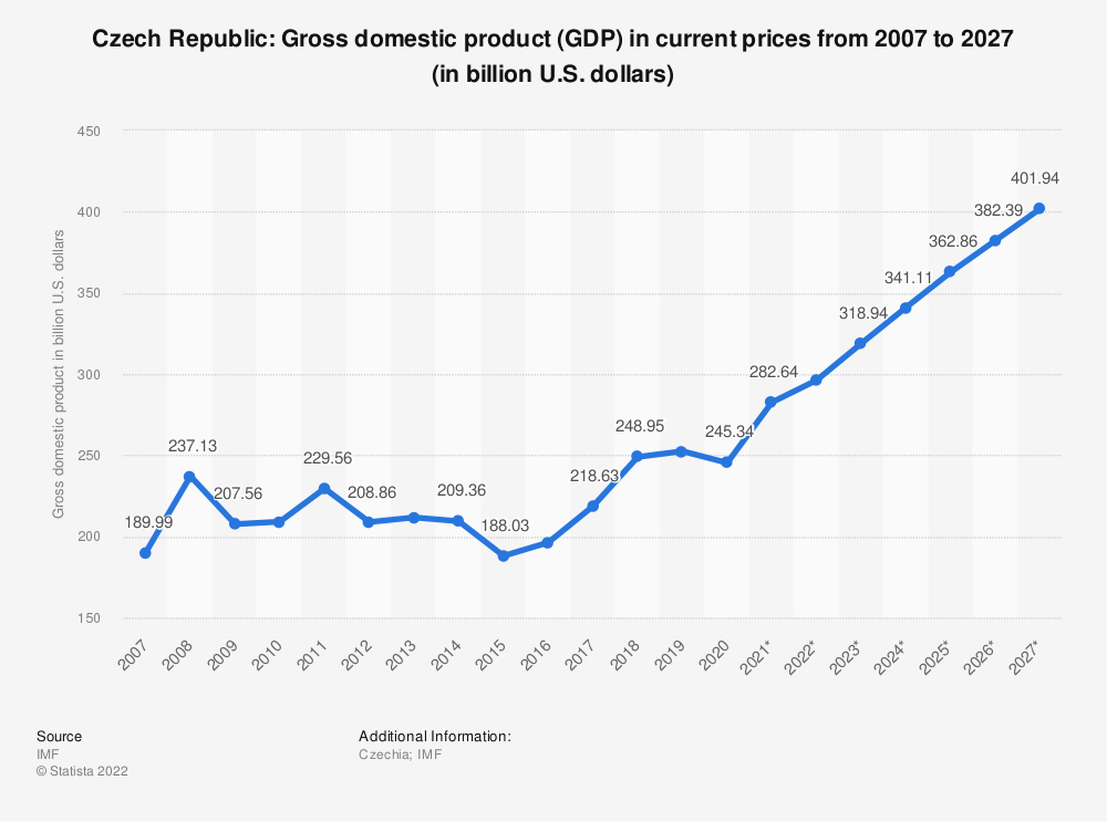 Statistic: Czech Republic: Gross domestic product (GDP) in current prices from 1995 to 2024 (in billion U.S. dollars) | Statista