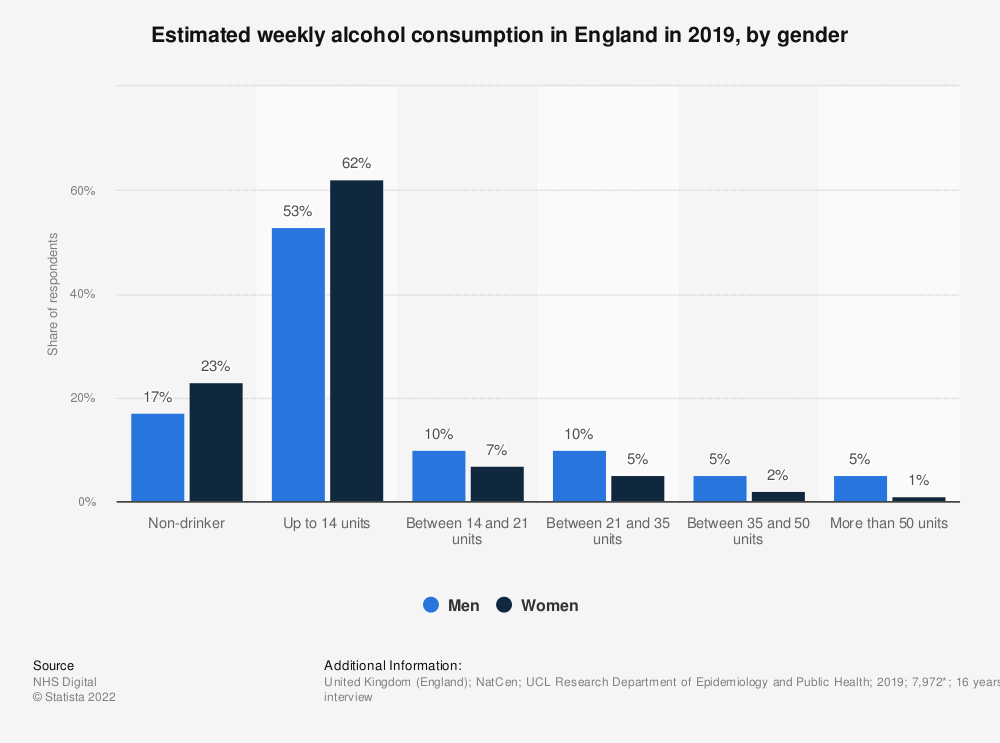Statistic: Estimated weekly alcohol consumption in England in 2018, by gender | Statista