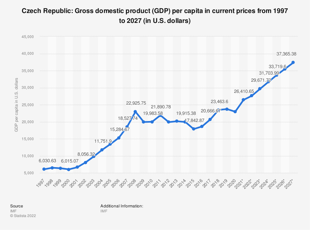 Statistic: Czech Republic: Gross domestic product (GDP) per capita in current prices from 2014 to 2024 (in U.S. dollars) | Statista