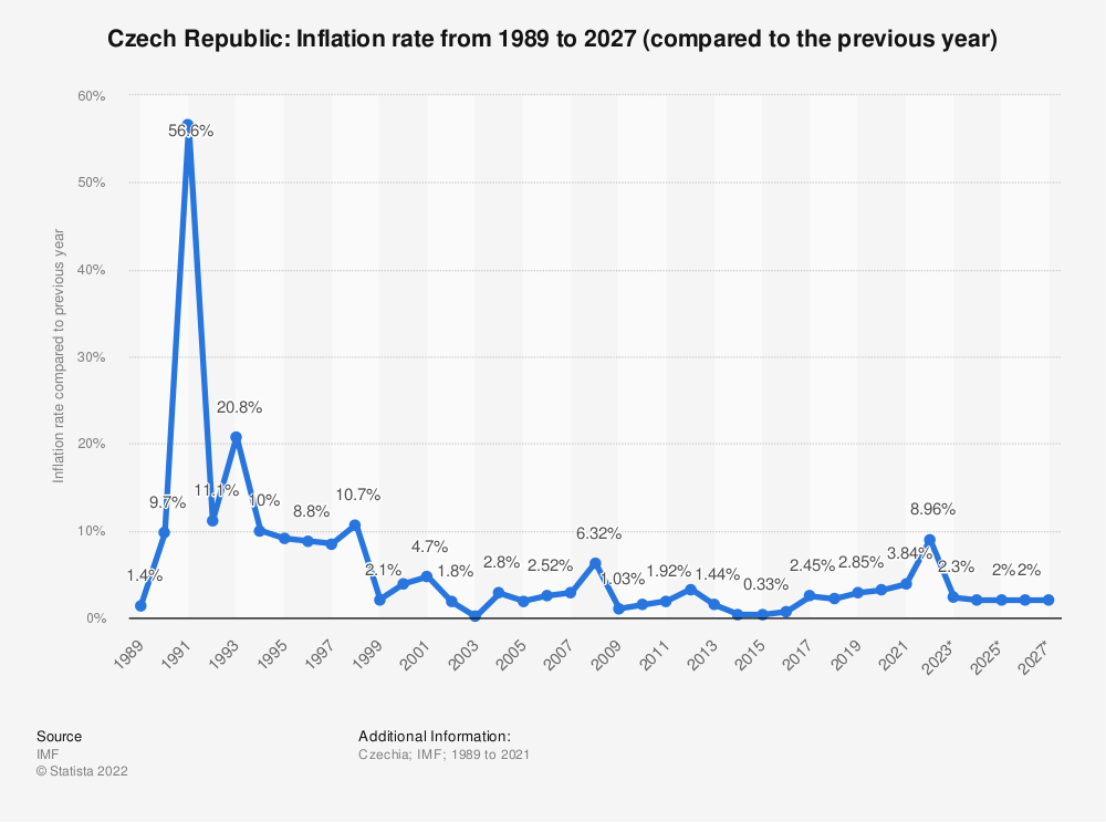 Statistic: Czech Republic: Inflation rate from 2005 to 2025 (compared to the previous year) | Statista