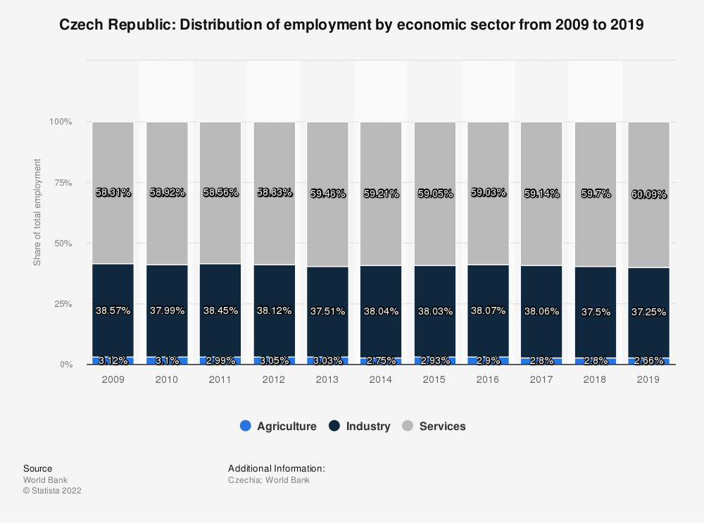 Statistic: Czech Republic: Distribution of employment by economic sector from 2010 to 2020 | Statista