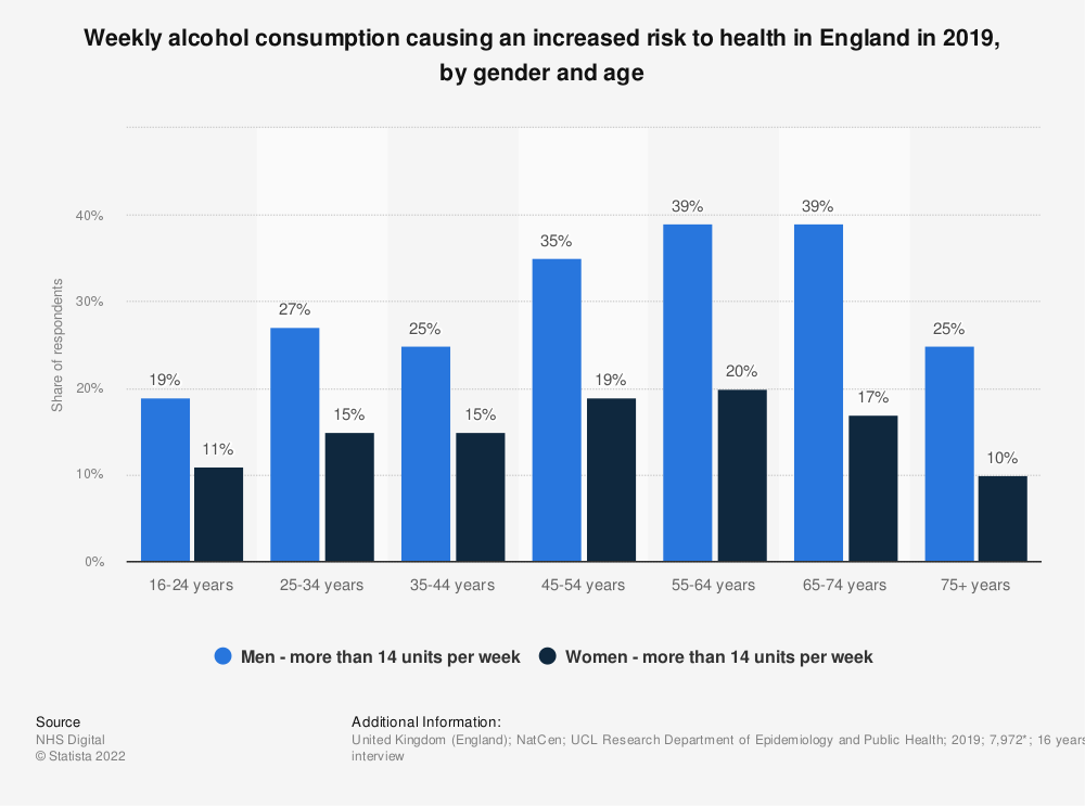 Statistic: Weekly alcohol consumption causing an increased risk to health in England in 2018, by gender and age | Statista