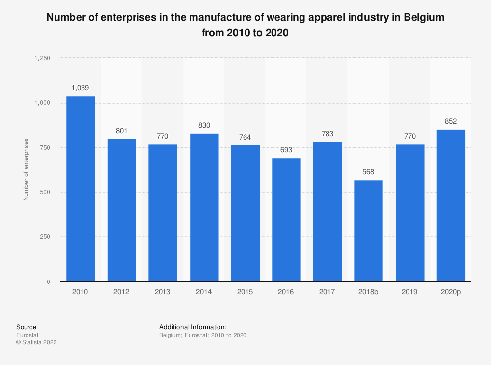 Statistic: Number of enterprises in the manufacture of wearing apparel industry in Belgium from 2008 to 2015 | Statista