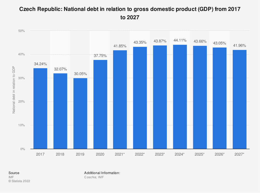 Statistic: Czech Republic: National debt in relation to gross domestic product (GDP) from 2014 to 2024 | Statista