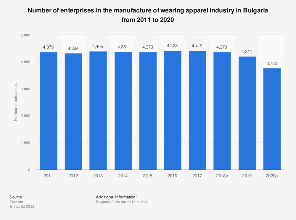 Statistic: Number of enterprises in the manufacture of wearing apparel industry in Bulgaria from 2008 to 2017 | Statista